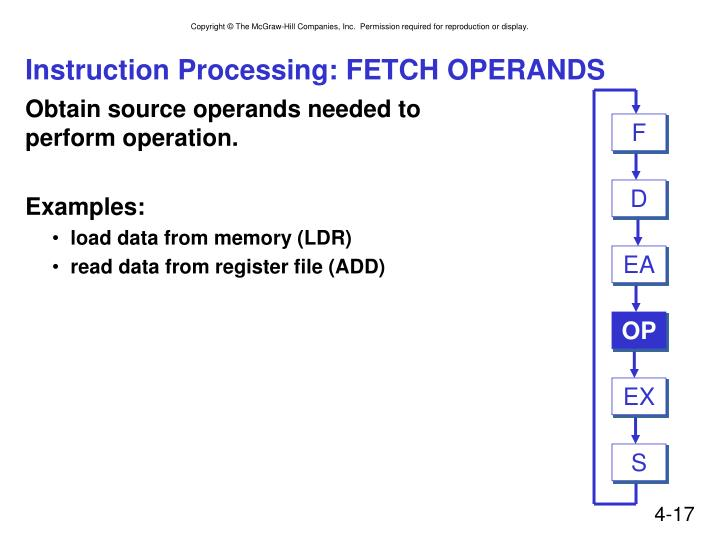 Instruction Processing: FETCH OPERANDS