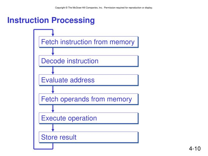 Instruction Processing