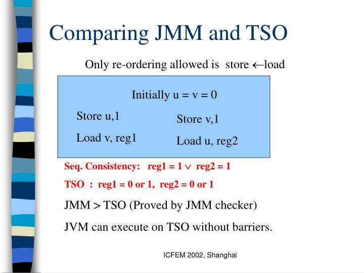 Comparing JMM and TSO