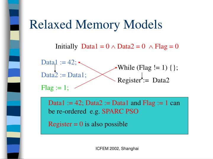 Relaxed Memory Models