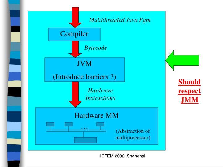 Multithreaded Java Pgm
