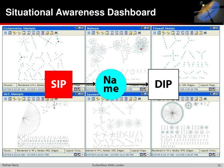 Situational Awareness Dashboard