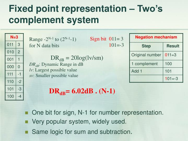 Fixed point representation – Two's complement system