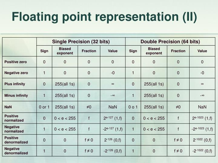 Floating point representation (II)