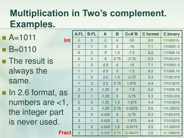 Multiplication in Two's complement. Examples.
