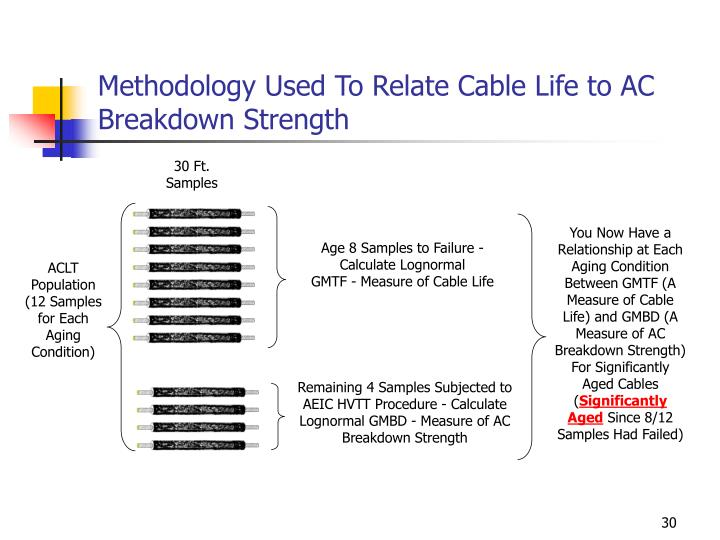 Methodology Used To Relate Cable Life to AC Breakdown Strength
