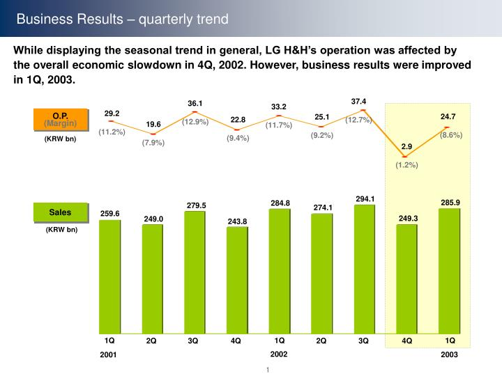 Business Results – quarterly trend