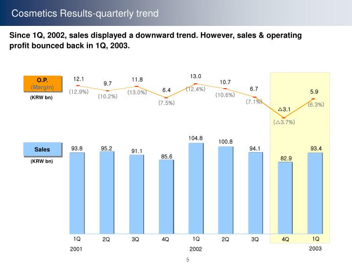 Cosmetics Results-quarterly trend