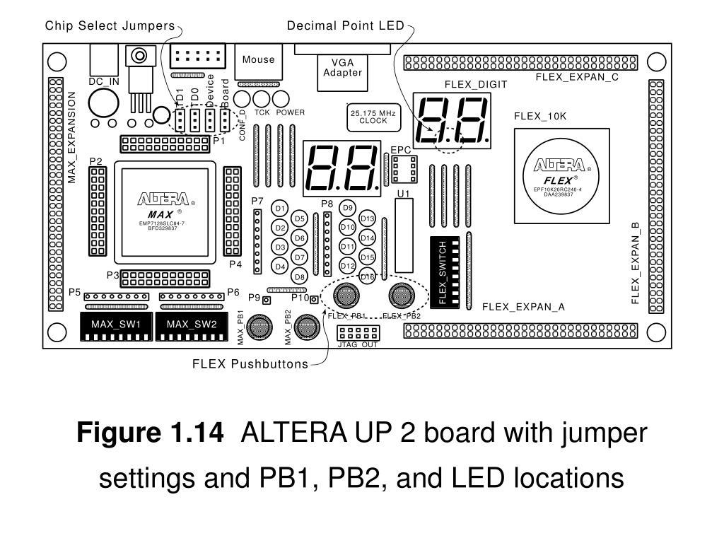 PPT - Figure 1 1 The Altera UP 3 FPGA Development board