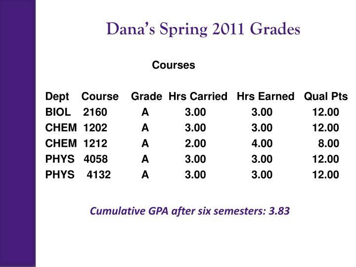 Dana's Spring 2011 Grades