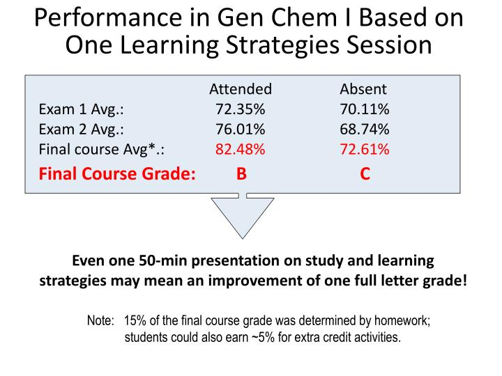 Performance in Gen Chem I Based on One Learning Strategies Session