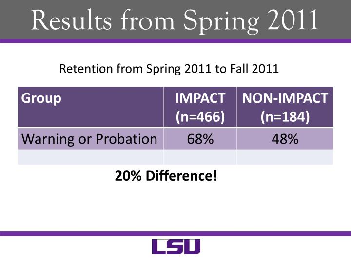 Results from Spring 2011