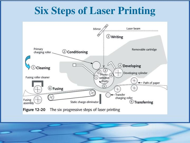 Six Steps of Laser Printing