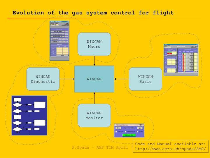 evolution of the gas system control for flight n.