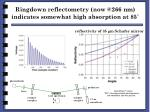 ringdown reflectometry now @266 nm indicates somewhat high absorption at 85