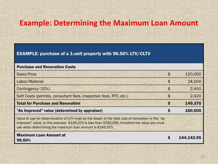 Example: Determining the Maximum Loan Amount