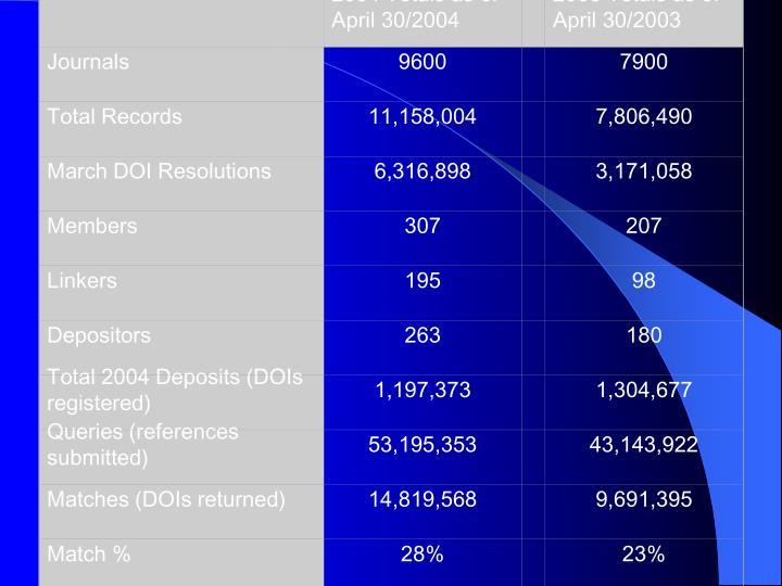 2004 Totals as of April 30/2004