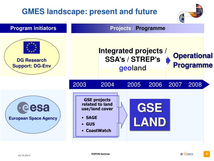 Integrated projects /