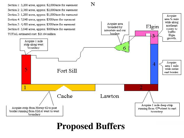 Proposed Buffers