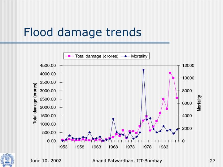Flood damage trends