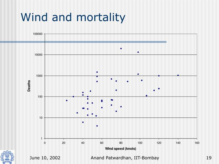 Wind and mortality