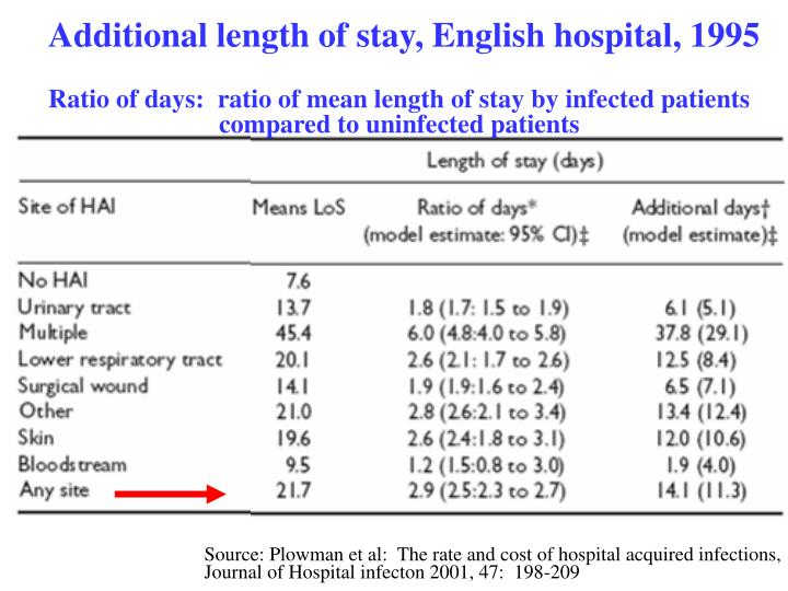 Additional length of stay, English hospital, 1995