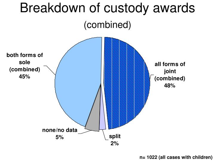 Breakdown of custody awards