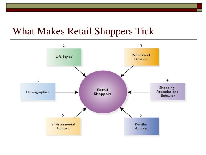 What Makes Retail Shoppers Tick