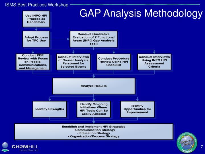 GAP Analysis Methodology