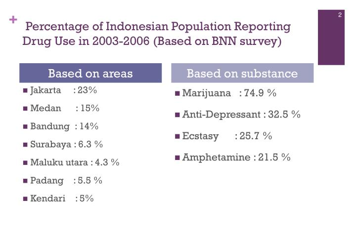 Percentage of indonesian population reporting drug use in 2003 2006 based on bnn survey