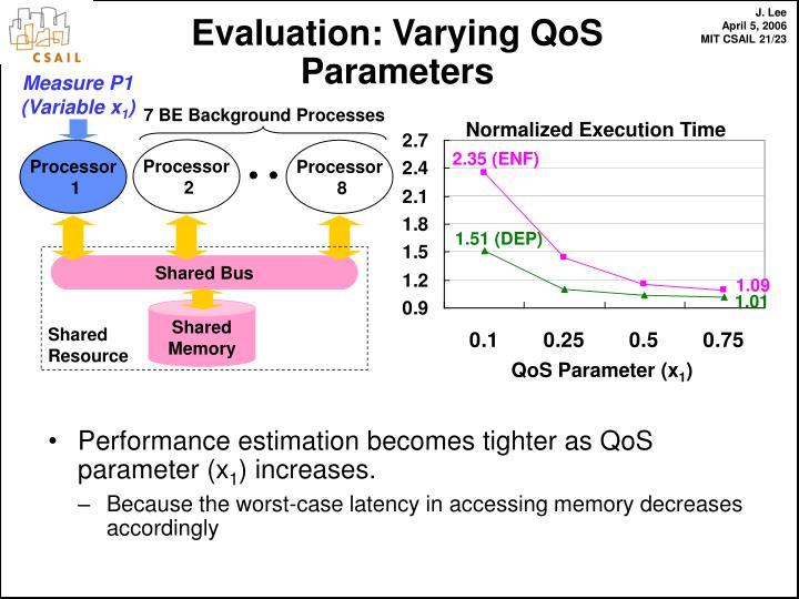Evaluation: Varying QoS Parameters