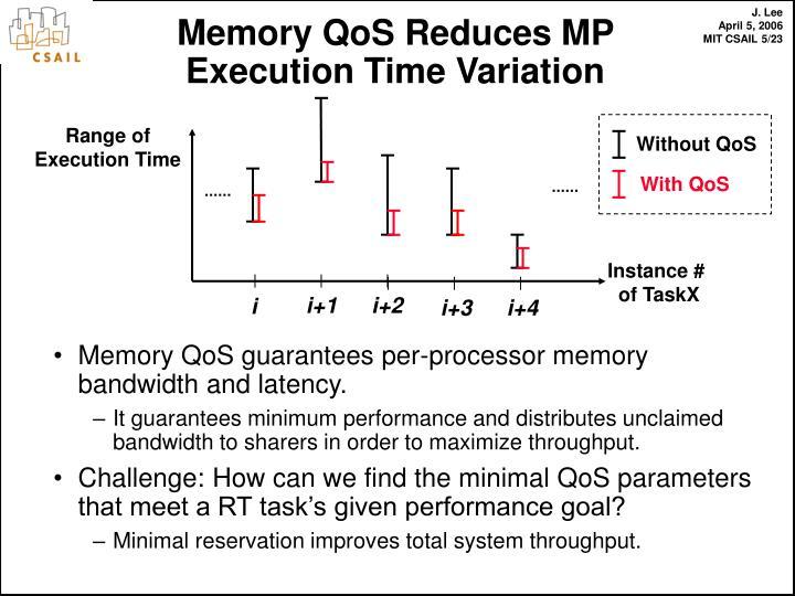 Memory QoS guarantees per-processor memory bandwidth and latency.