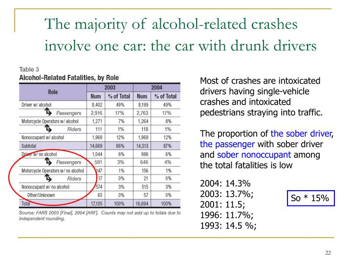 an analysis of alcohol related crashes are the leading cause of death for teens statement by dr mark Death: drinking too much alcohol can also lead to death if people drink too much, they will causes many injuries drinking alcohol can cause young people to have accidents and get hurt even more important, the younger the use of alcohol the more likely one is to develop an aud later in life.