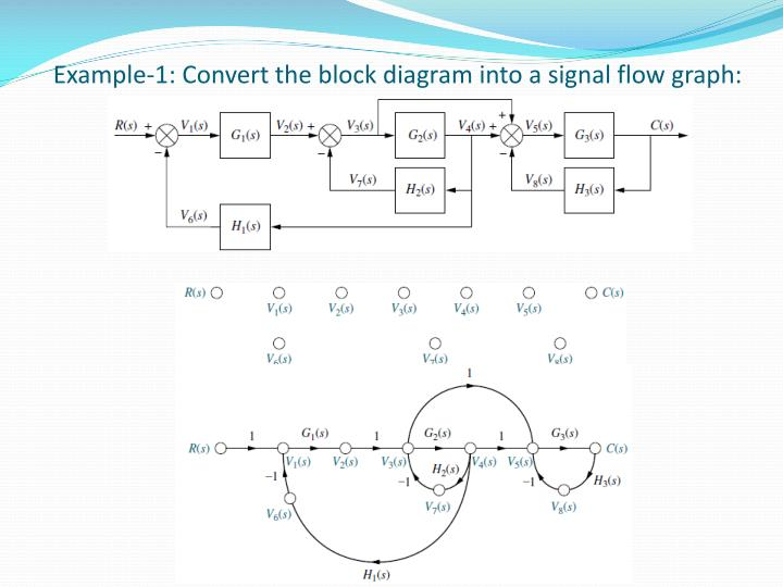 Ppt biomedical control systems bcs powerpoint presentation id example 1 convert the block diagram into a signal flow graph ccuart Gallery