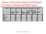 sources of economic growth with explicit inclusion of human and r d capital