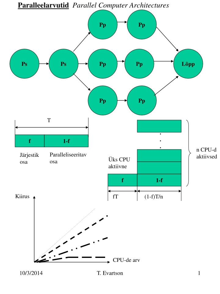 paralleelarvutid parallel computer architectures n.