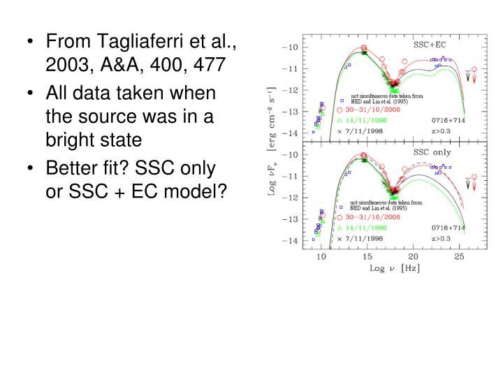 From Tagliaferri et al., 2003, A&A, 400, 477