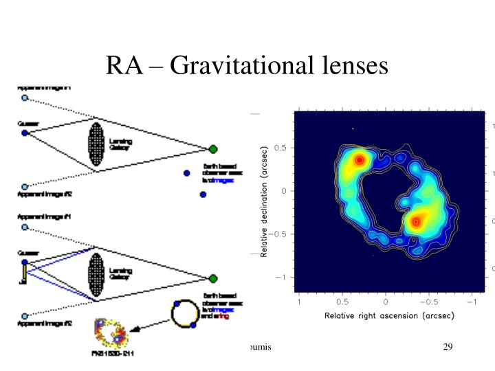 RA – Gravitational lenses
