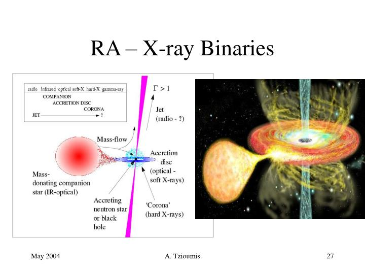 RA – X-ray Binaries