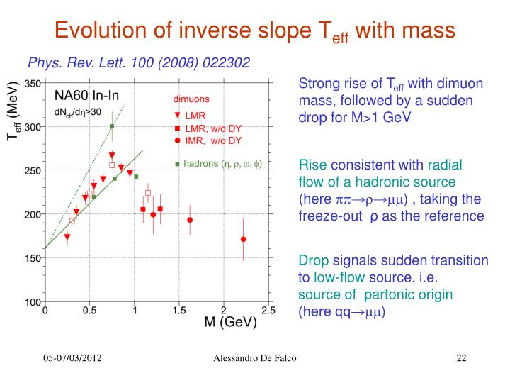 Evolution of inverse slope T