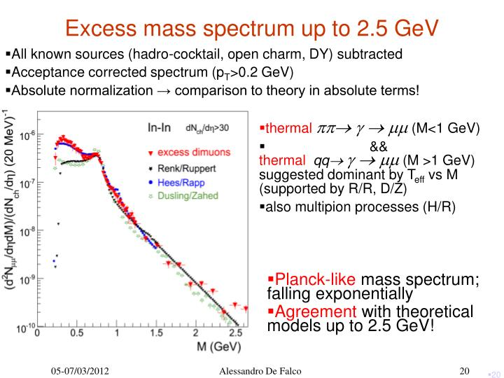 Excess mass spectrum up to 2.5 GeV