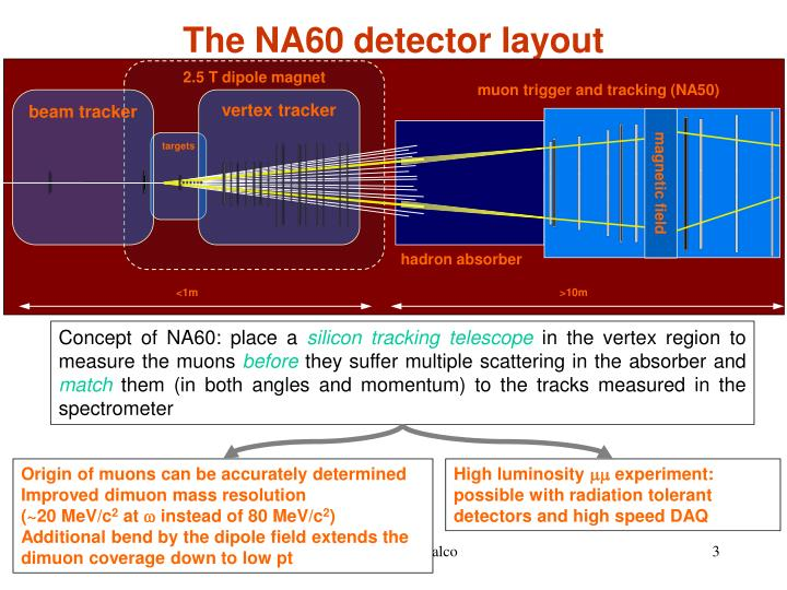 The na60 detector layout