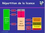 r partition de la licence