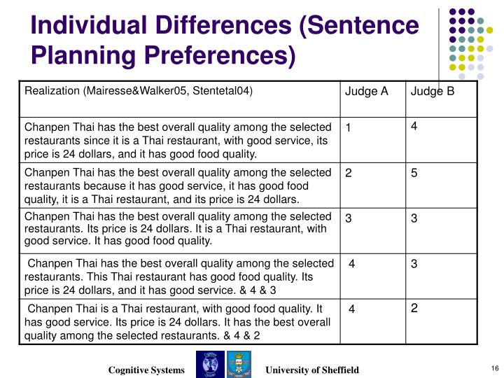 Individual Differences (Sentence Planning Preferences)