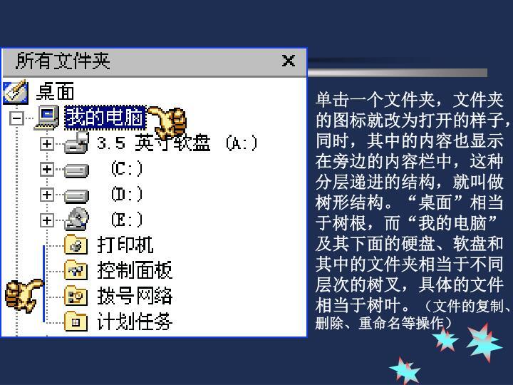 单击一个文件夹,文件夹的图标就改为打开的样子,同时,其中的内容也显示在旁边的内容栏中,这种分层递进的结构,就叫做树形结构。