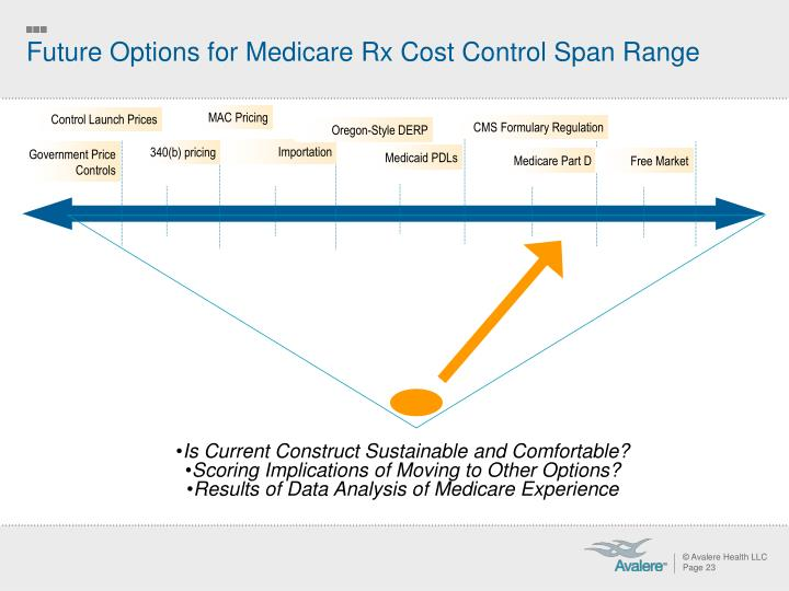 Future Options for Medicare Rx Cost Control Span Range