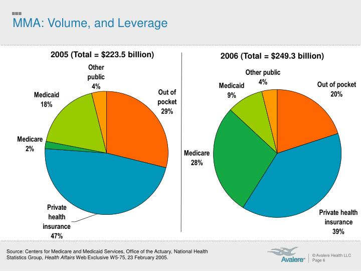 MMA: Volume, and Leverage