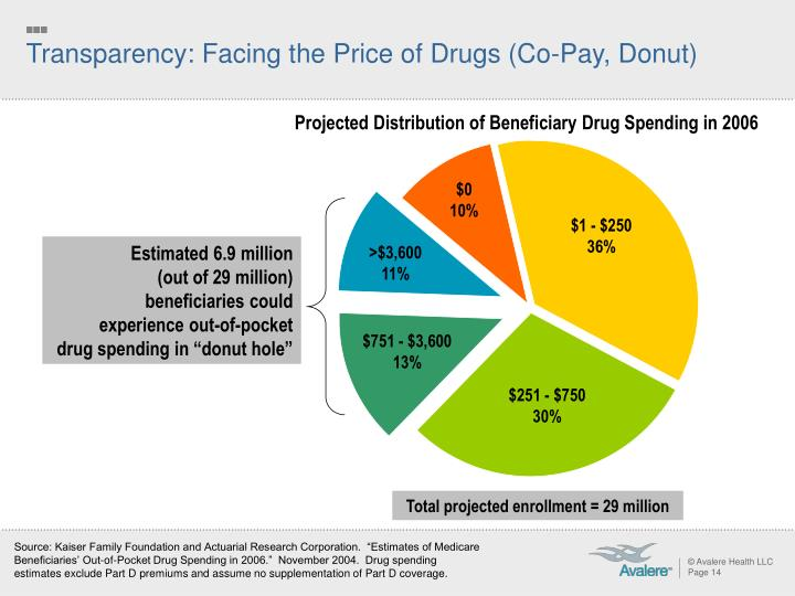 Transparency: Facing the Price of Drugs (Co-Pay, Donut)