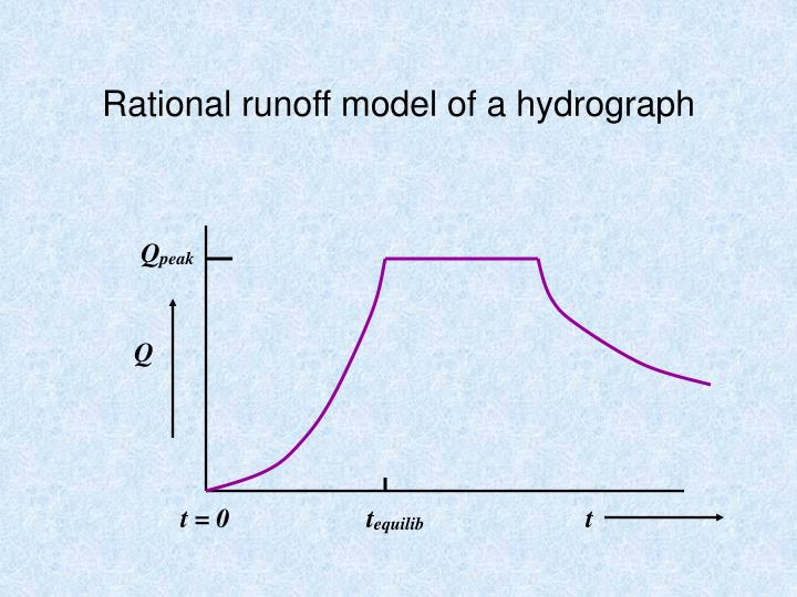 Rational runoff model of a hydrograph