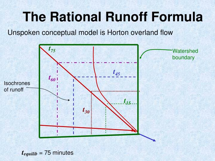 The Rational Runoff Formula